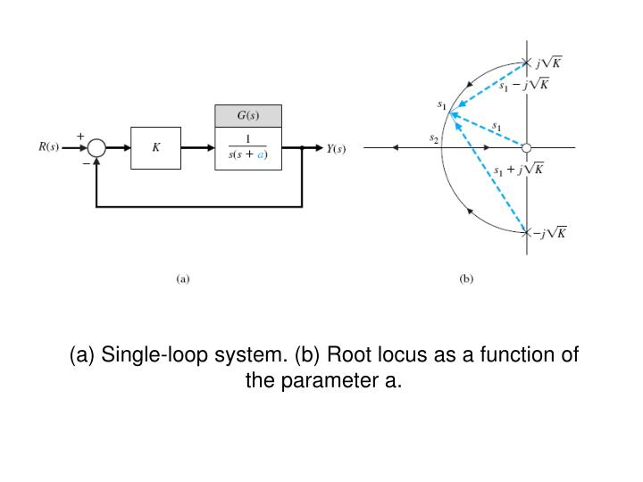 (a) Single-loop system. (b) Root locus as a function of the parameter a.