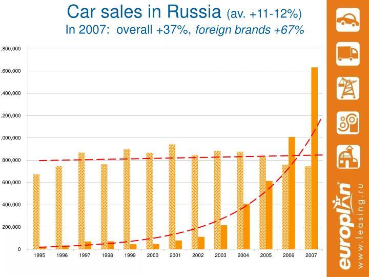 Car sales in Russia