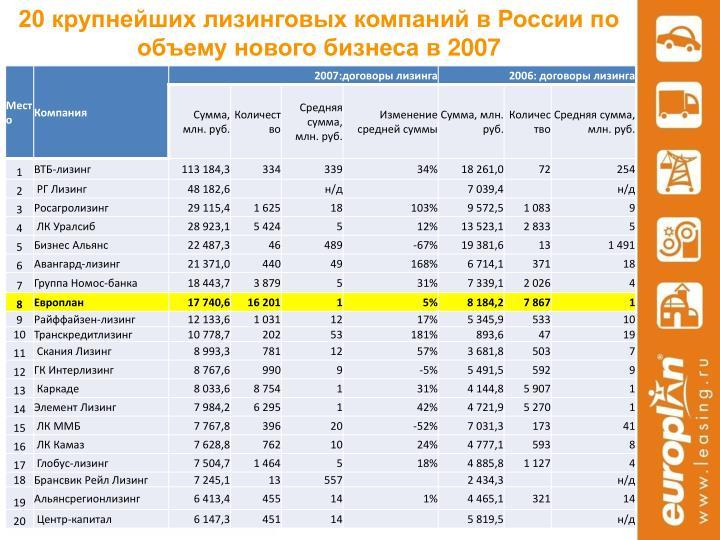 20 крупнейших лизинговых компаний в России по объему нового бизнеса в