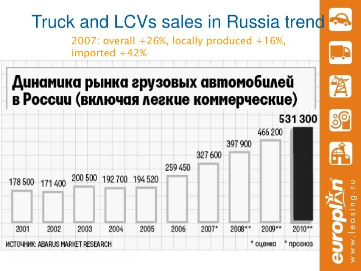 Truck and LCVs sales in Russia trend