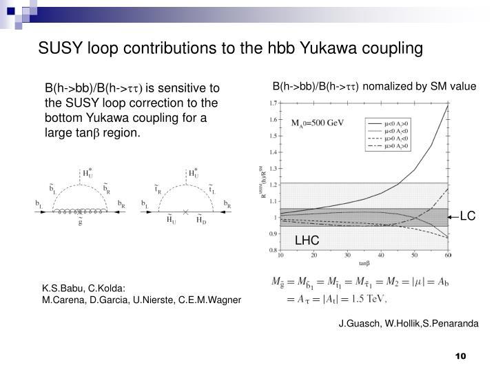 SUSY loop contributions to the hbb Yukawa coupling