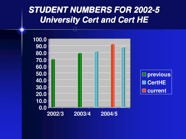 STUDENT NUMBERS FOR 2002-5
