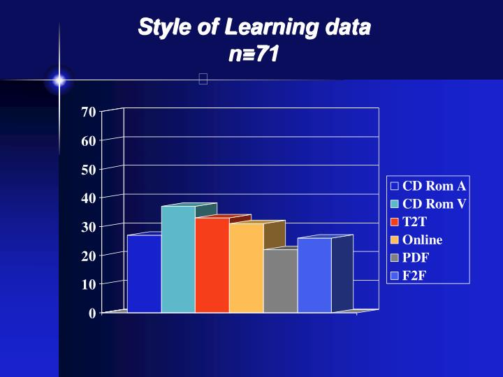 Style of Learning data