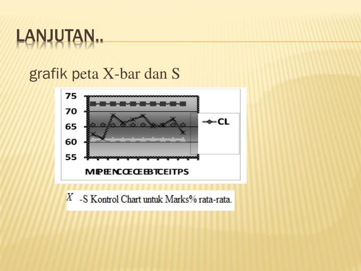 grafik p