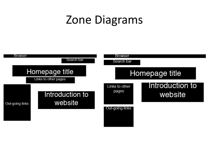 Zone Diagrams
