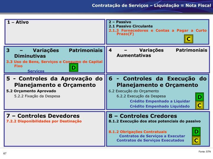 Contratação de Serviços – Liquidação = Nota Fiscal