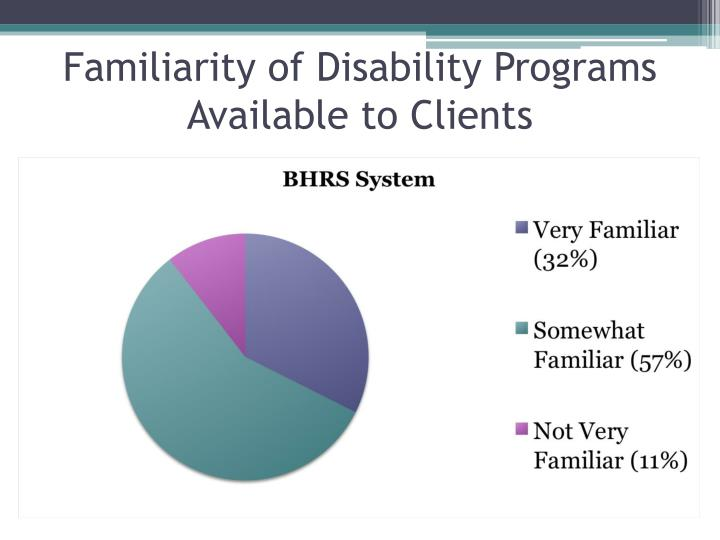 Familiarity of disability programs available to clients