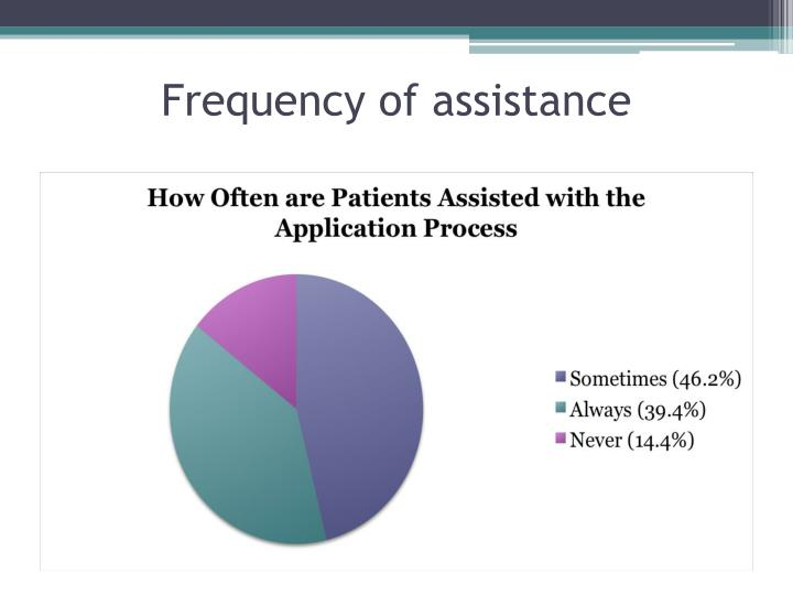 Frequency of assistance
