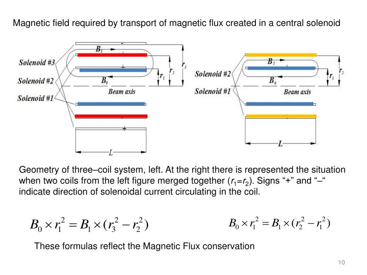 Magnetic field required by transport of magnetic flux created in a central solenoid