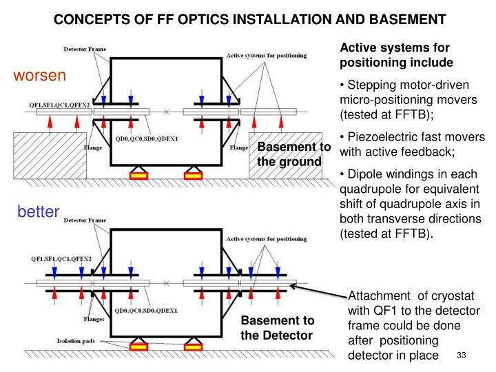 CONCEPTS OF FF OPTICS INSTALLATION AND BASEMENT