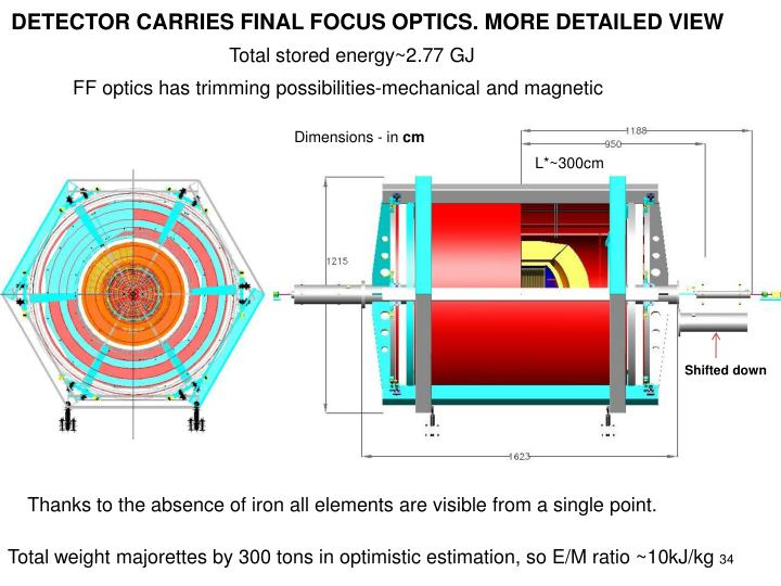 DETECTOR CARRIES FINAL FOCUS OPTICS. MORE DETAILED VIEW