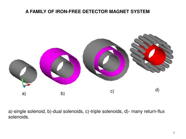 A FAMILY OF IRON-FREE DETECTOR MAGNET SYSTEM