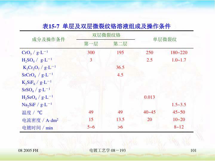 电镀工艺学 08-193