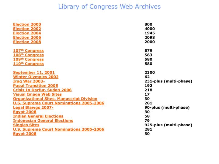 Library of Congress Web Archives