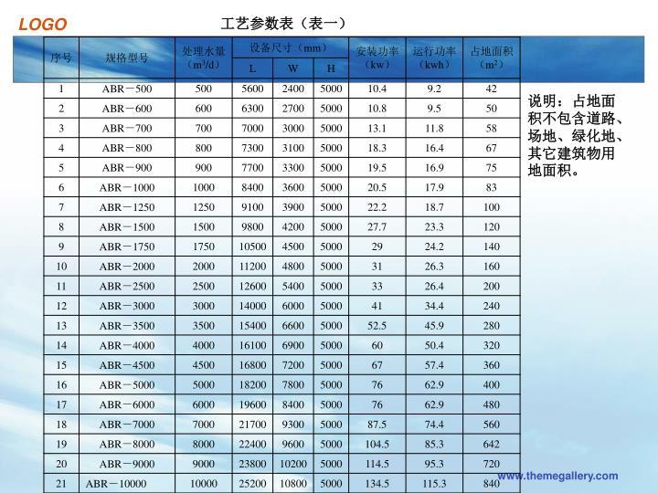 工艺参数表(表一)