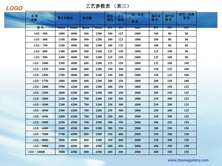 工艺参数表 (表三)