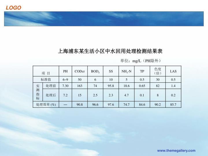 上海浦东某生活小区中水回用处理检测结果表