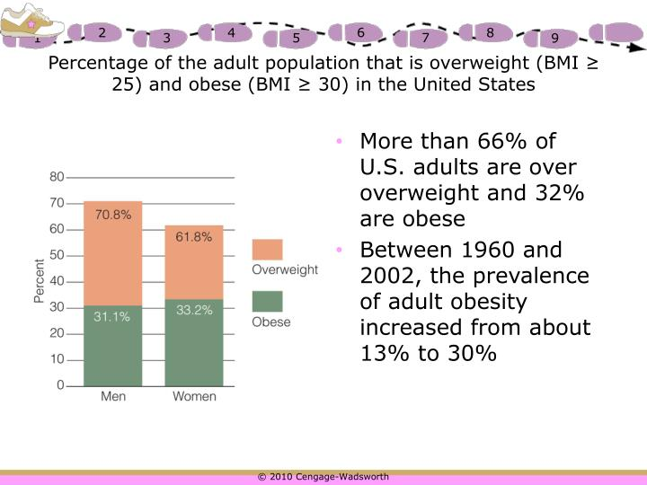 Percentage of the adult population that is overweight (BMI ≥ 25) and obese (BMI ≥ 30) in the United States