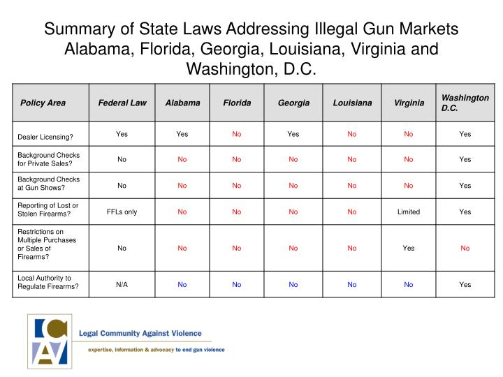 Summary of State Laws Addressing Illegal Gun Markets