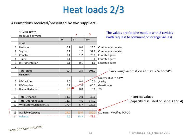 Heat loads 2/3