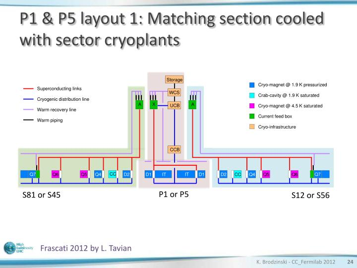 P1 & P5 layout 1: Matching section cooled with sector