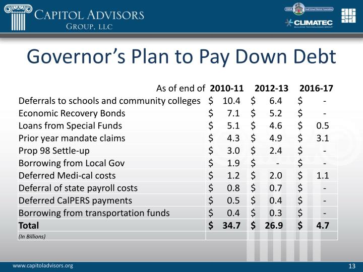 Governor's Plan to Pay Down Debt
