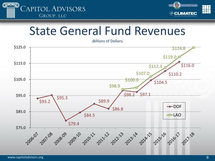 State General Fund Revenues