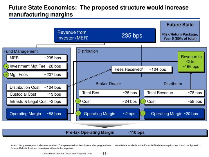 Future State Economics:  The proposed structure would increase manufacturing margins