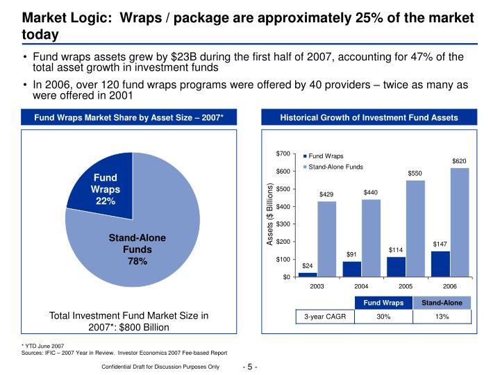 Market Logic:  Wraps / package are approximately 25% of the market today