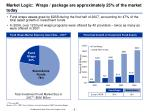 market logic wraps package are approximately 25 of the market today