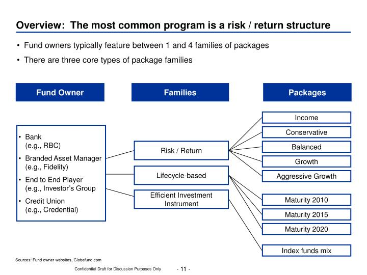 Overview:  The most common program is a risk / return structure