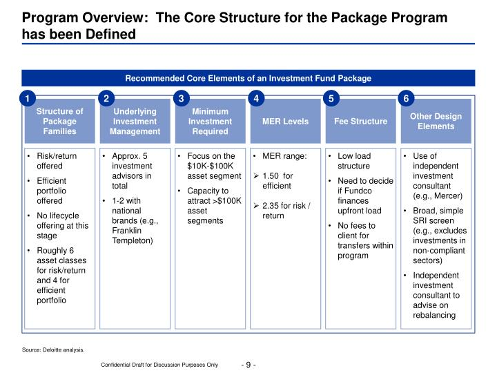 Program Overview:  The Core Structure for the Package Program has been Defined