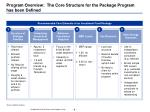 program overview the core structure for the package program has been defined
