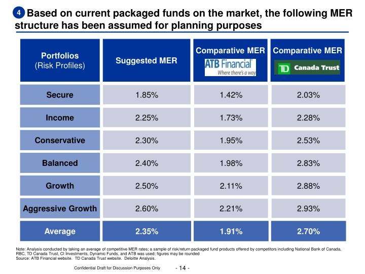 Based on current packaged funds on the market,