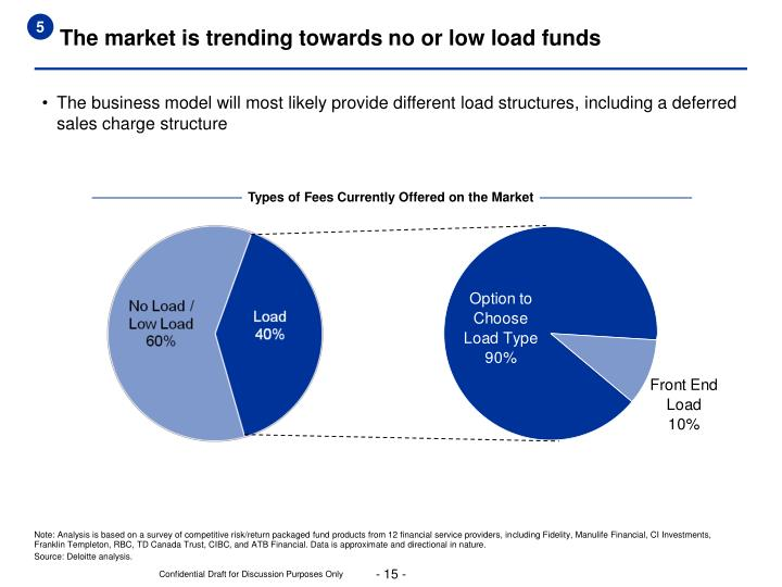 The market is trending towards no or low load funds