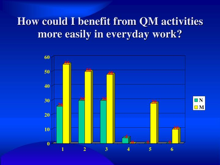 How could I benefit from QM activities more easily in everyday work?