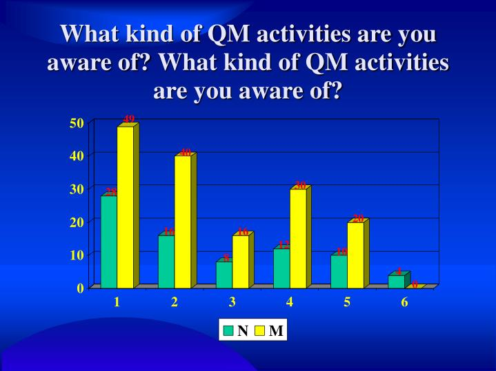 What kind of QM activities are you aware of?