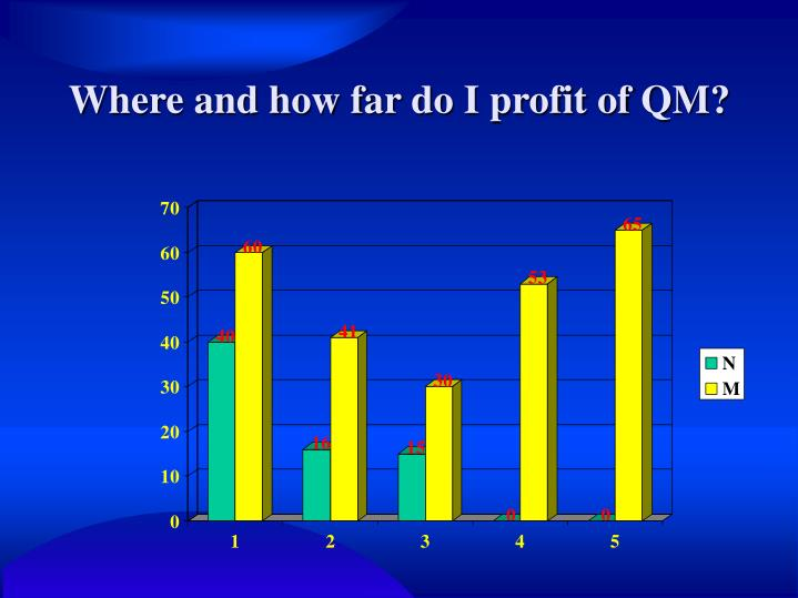 Where and how far do I profit of QM?