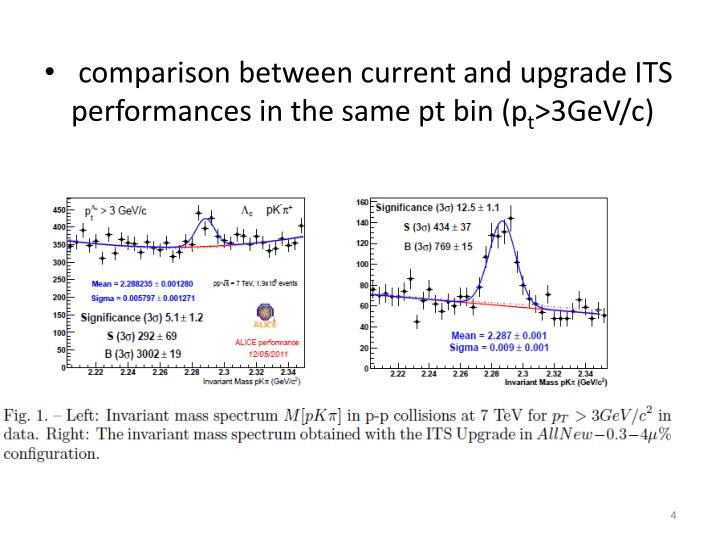 comparison between current and upgrade ITS performances in the same pt bin (p
