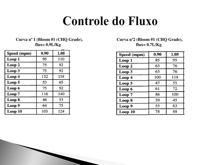 Curva nº 1 (Bloom #1 (CHQ Grade),flux= 0.9L/Kg