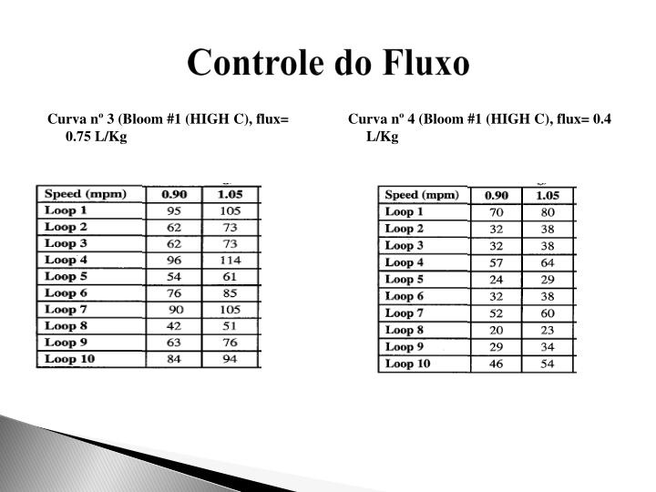 Curva nº 3 (Bloom #1 (HIGH C), flux= 0.75 L/Kg