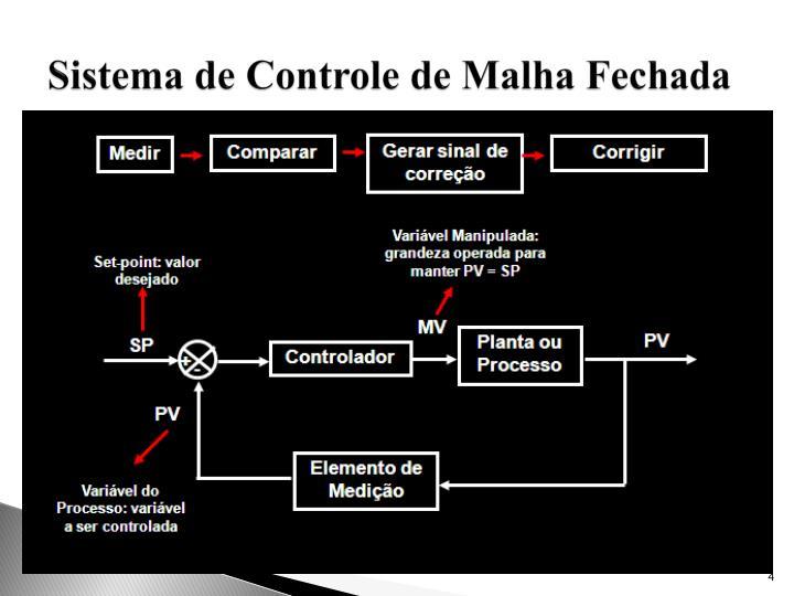 Sistema de Controle de Malha Fechada