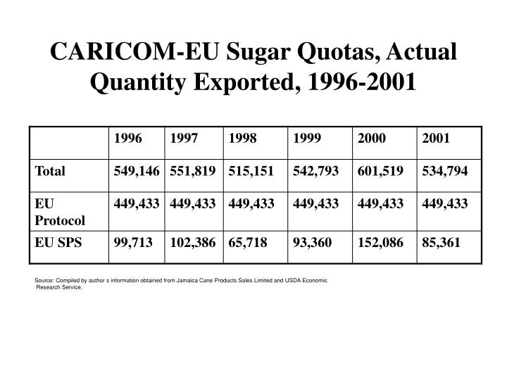 CARICOM-EU Sugar Quotas, Actual Quantity Exported, 1996-2001