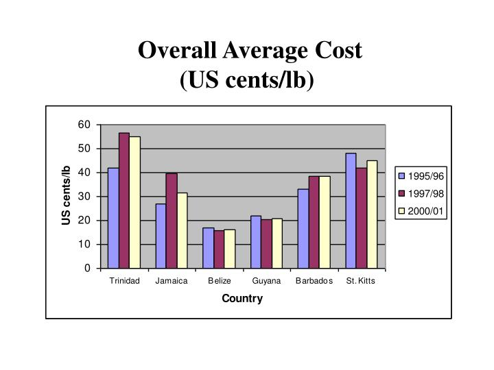 Overall Average Cost