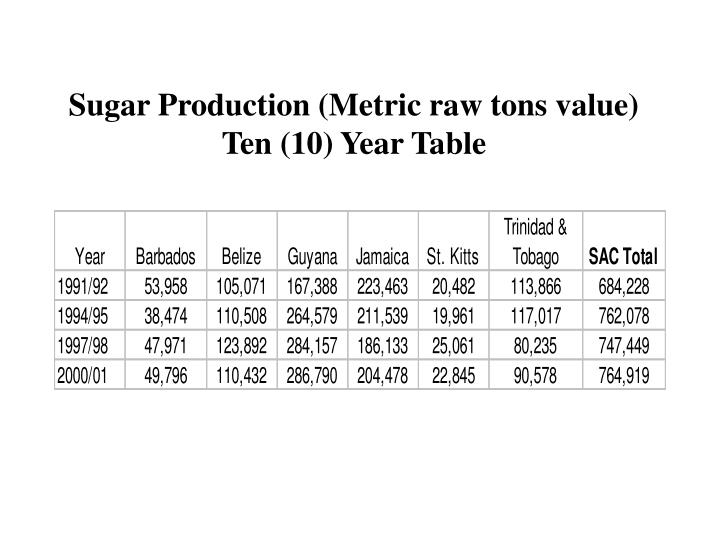 Sugar Production (Metric raw tons value)