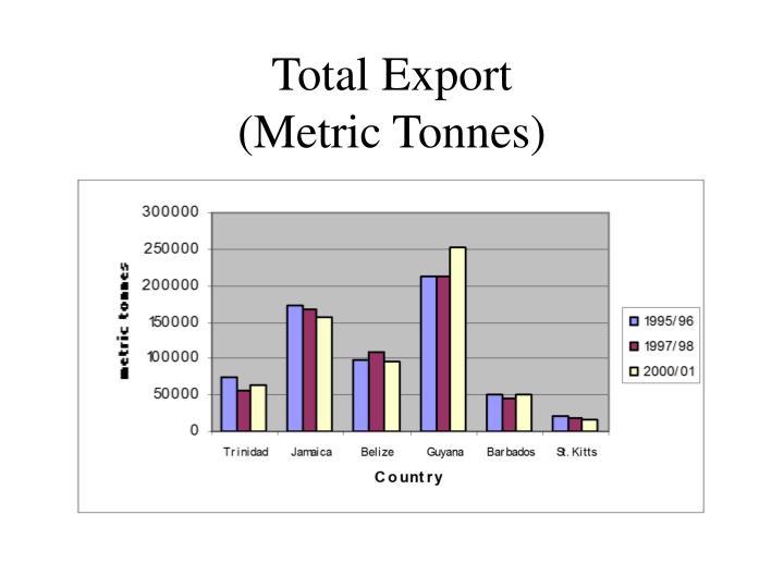 Total Export