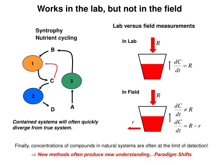 Works in the lab, but not in the field