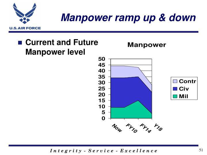 Manpower ramp up & down