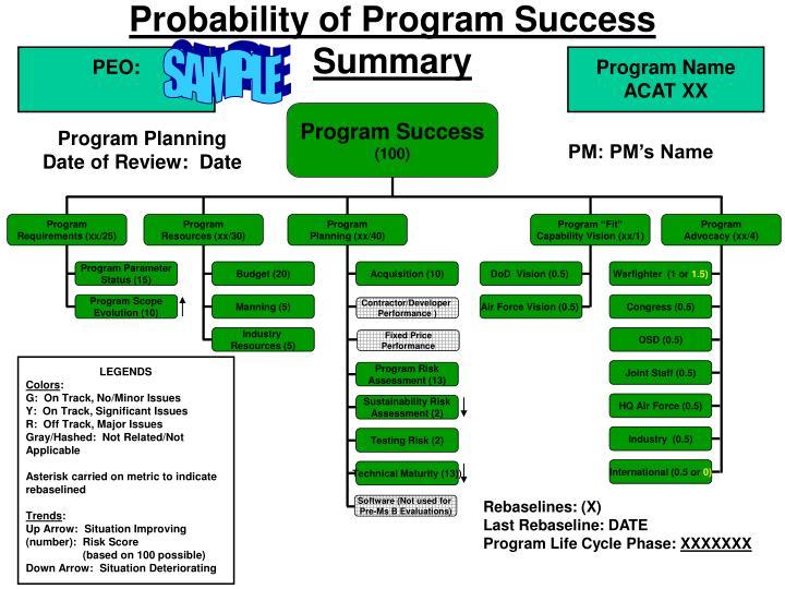 Probability of Program Success