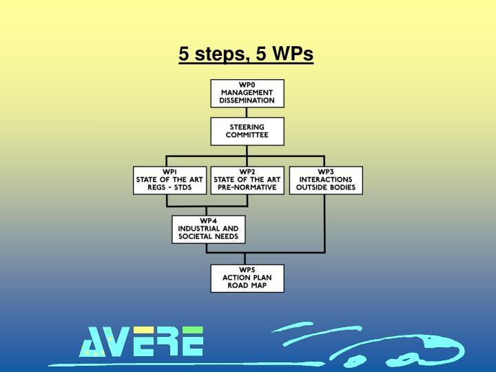 5 steps, 5 WPs